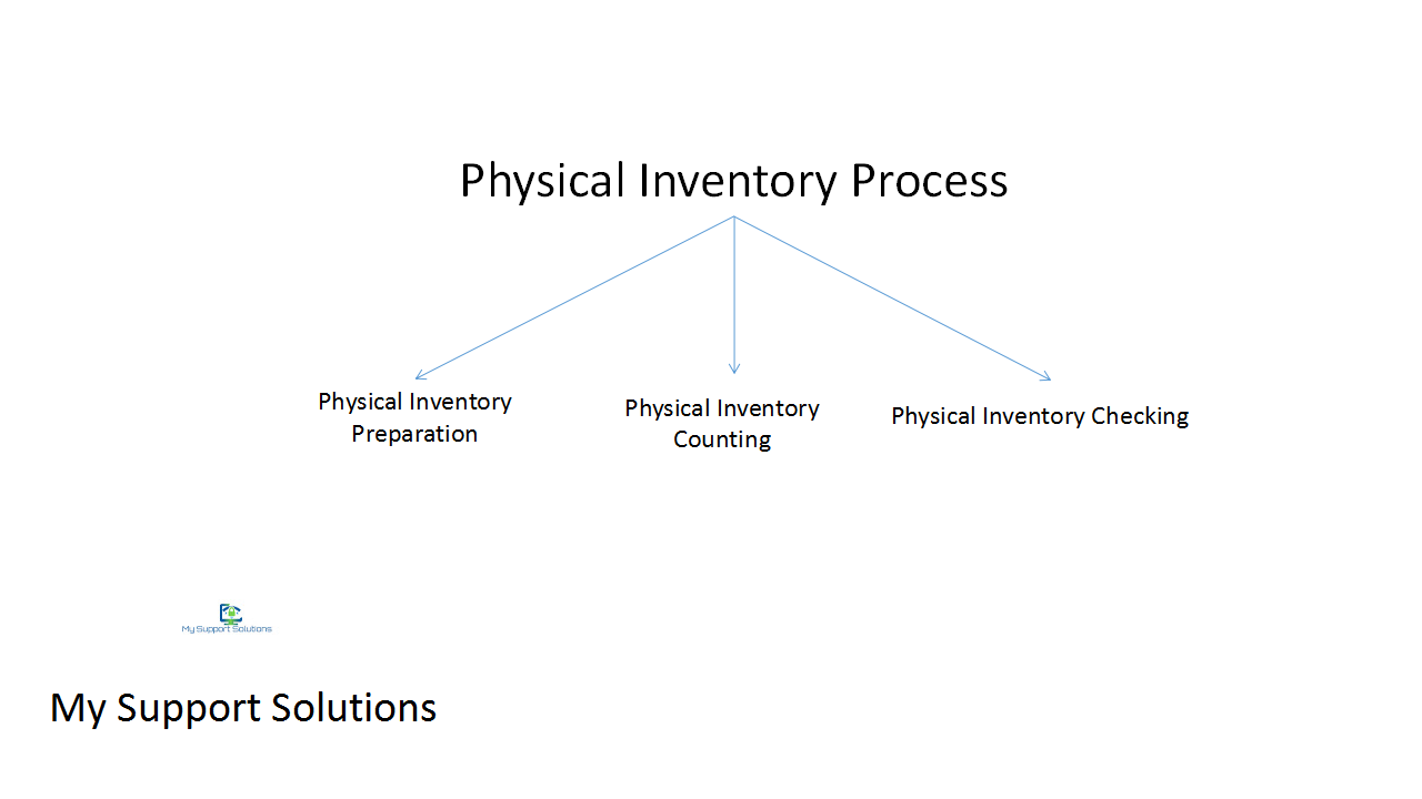 physical inventory process in sap mm