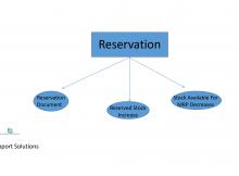 sap reservation