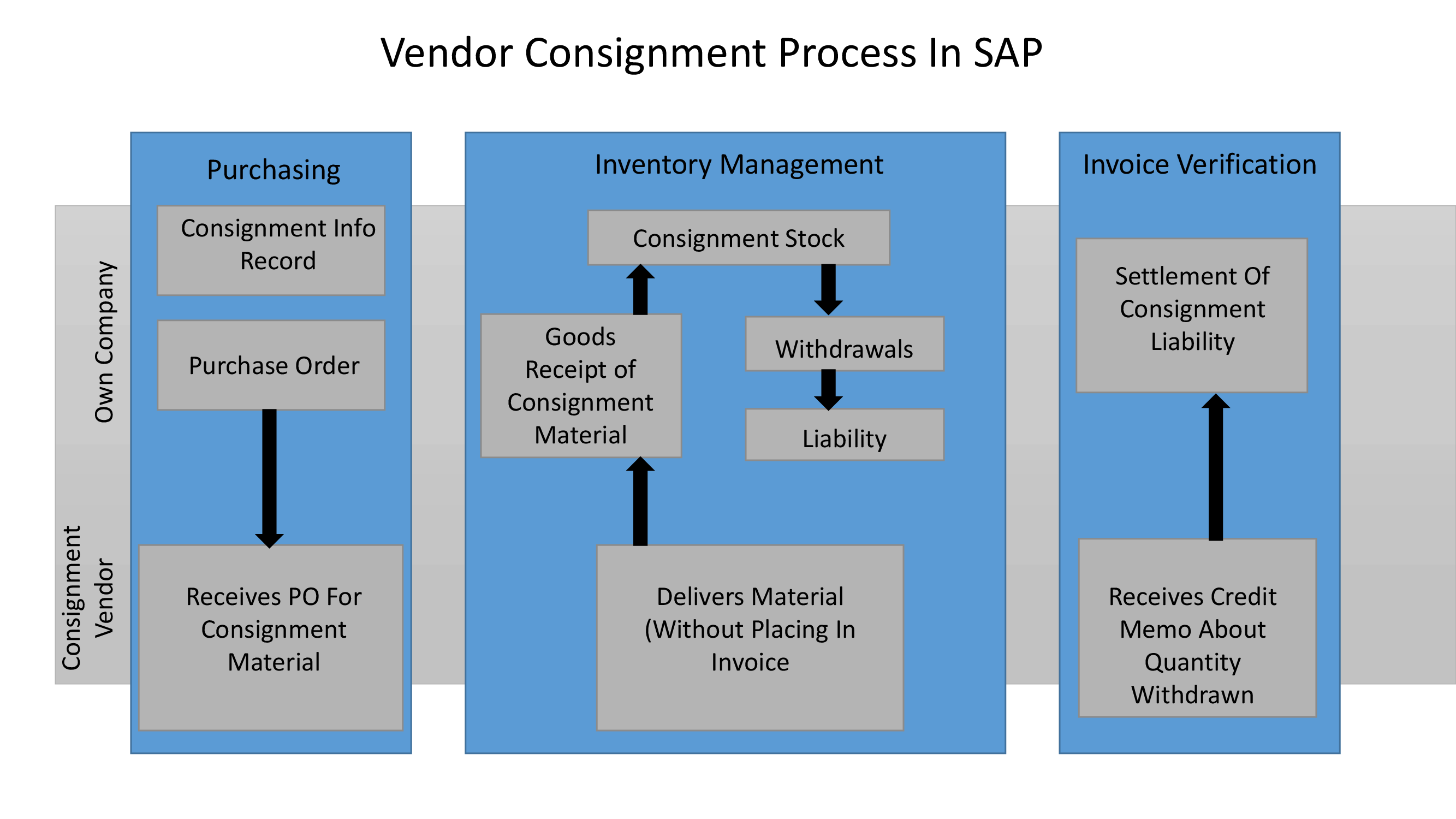 SAP MM VENDOR CONSIGNMENT PROCUREMENT PROCESS