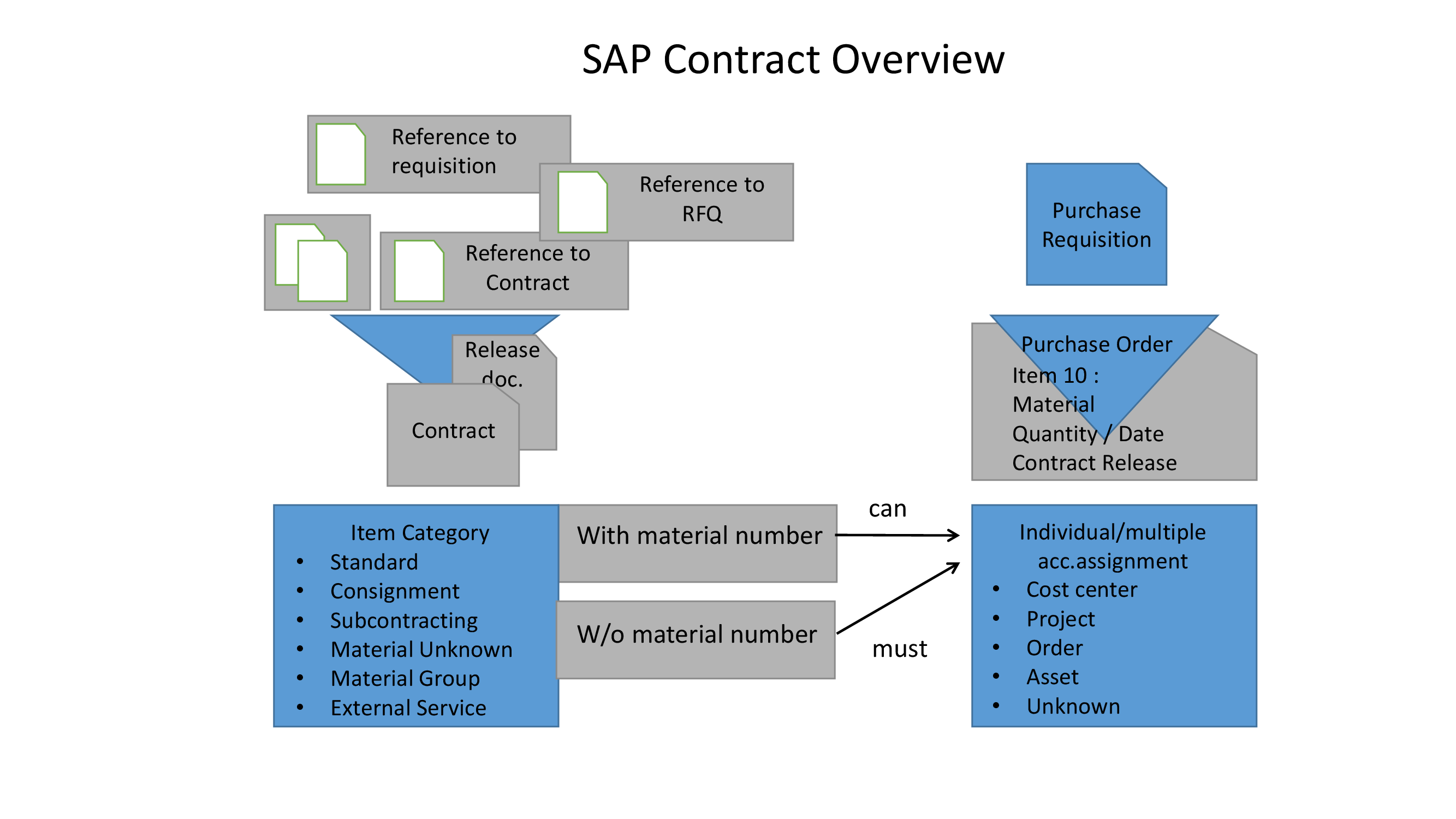 SAP CONTRACT IN SAP MM