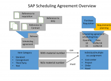 SAP Scheduling Agreement