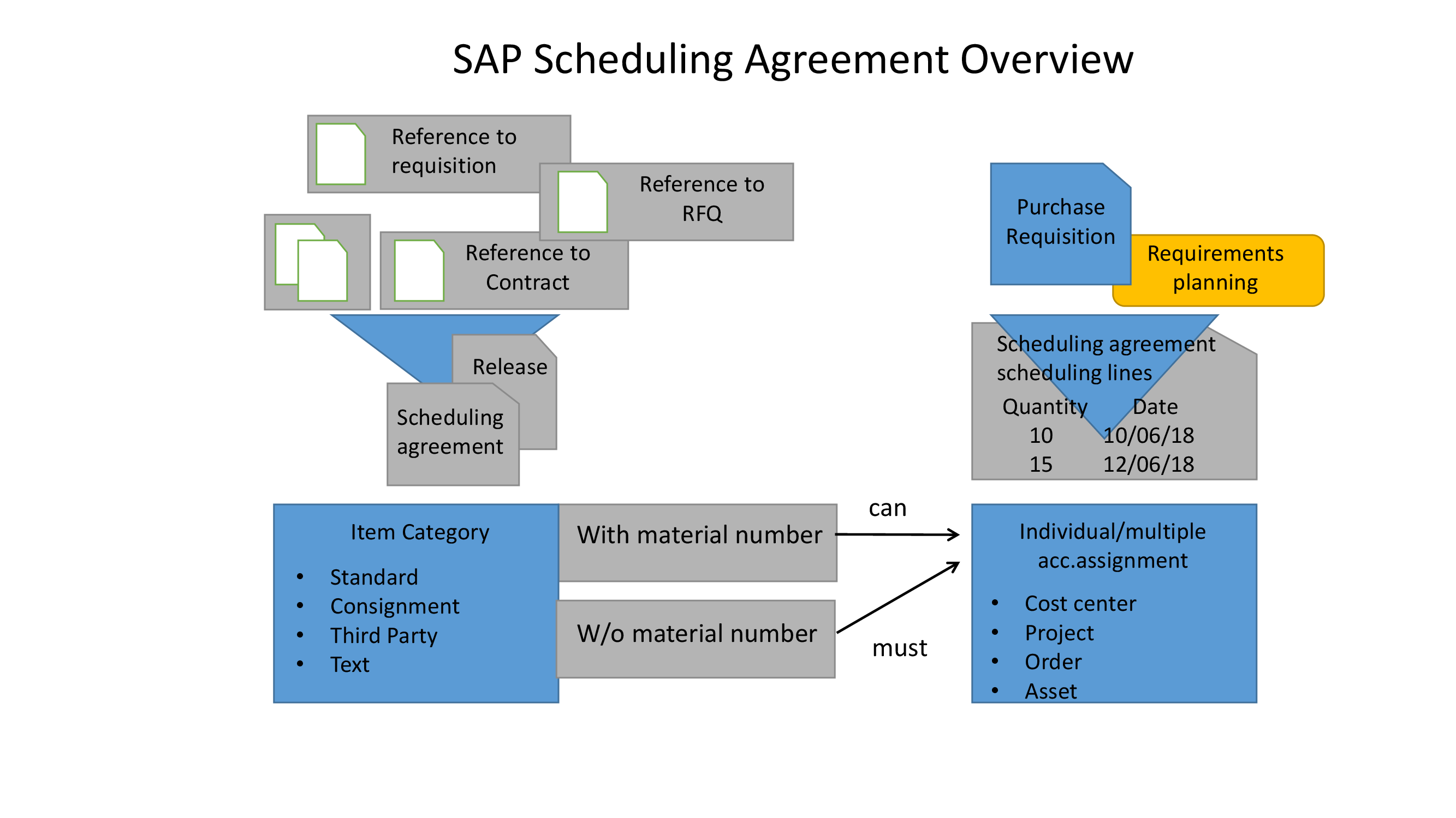 SAP Outline Agreement : SAP Scheduling Agreement Process
