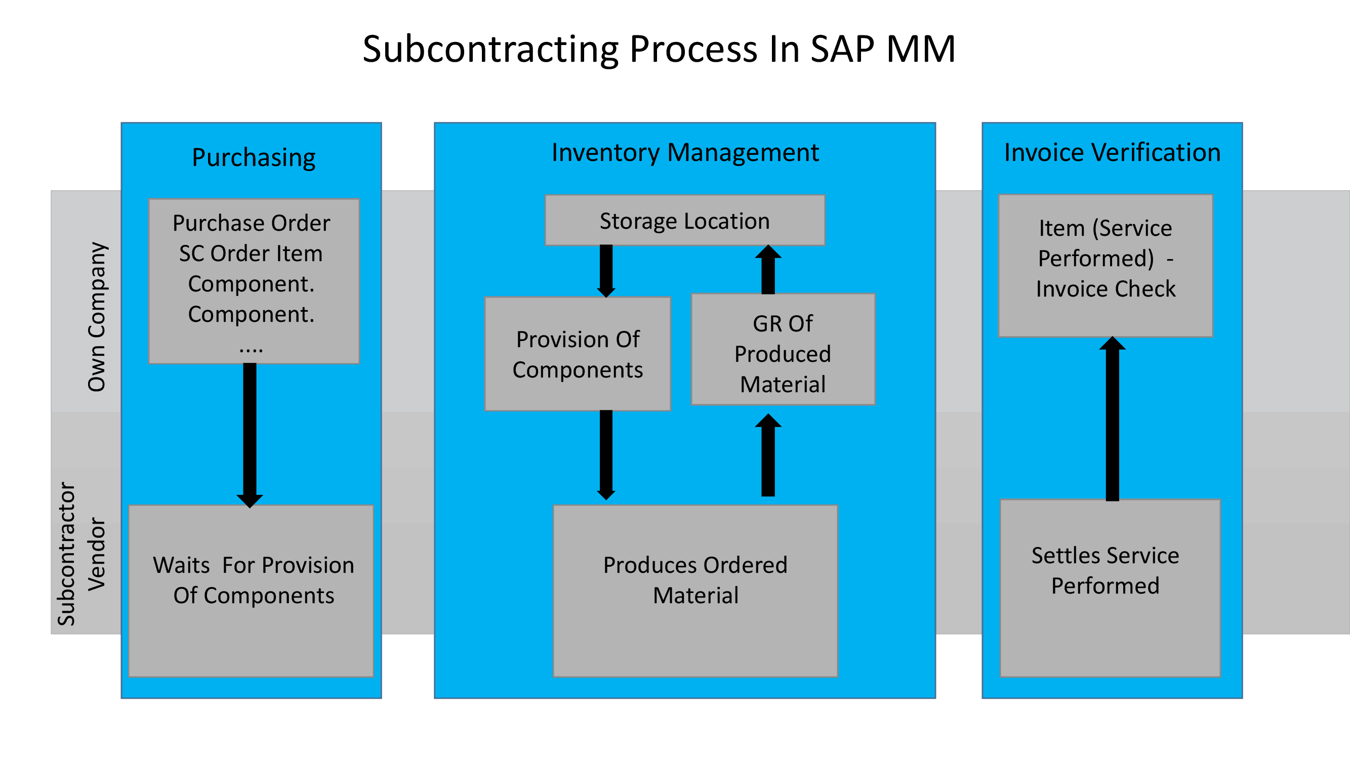 Subcontracting Process In SAP MM - Free SAP MM Tutorial By