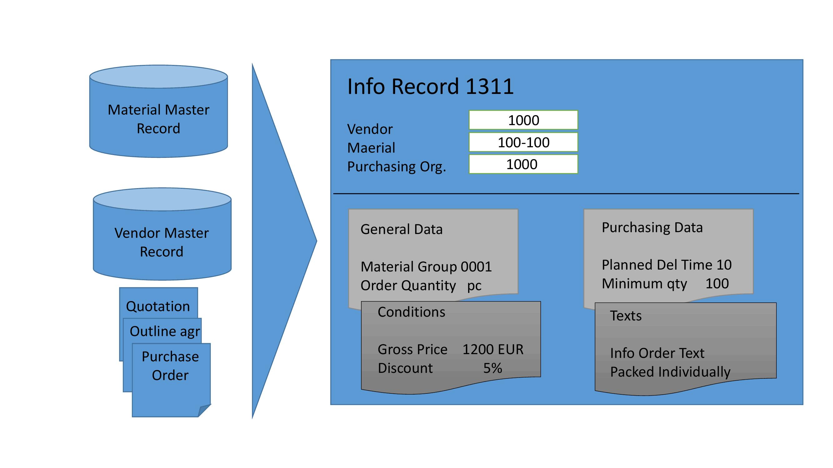 sap purchase info record