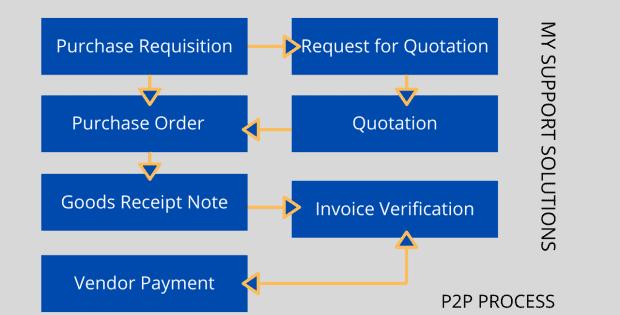 sp p2p process