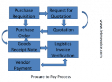 SAP P2P Process | SAP Procure To Pay
